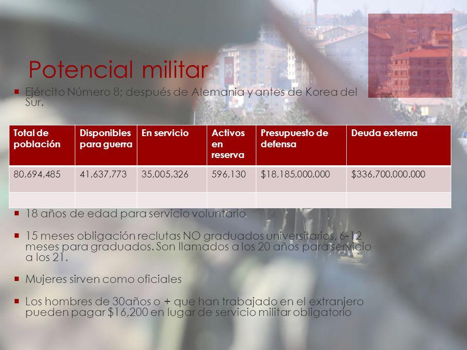 Potencial militar Ejército Número 8; después de Alemania y antes de Korea del Sur. 21-42 años servicio obligatorio 18 años de edad para servicio volun