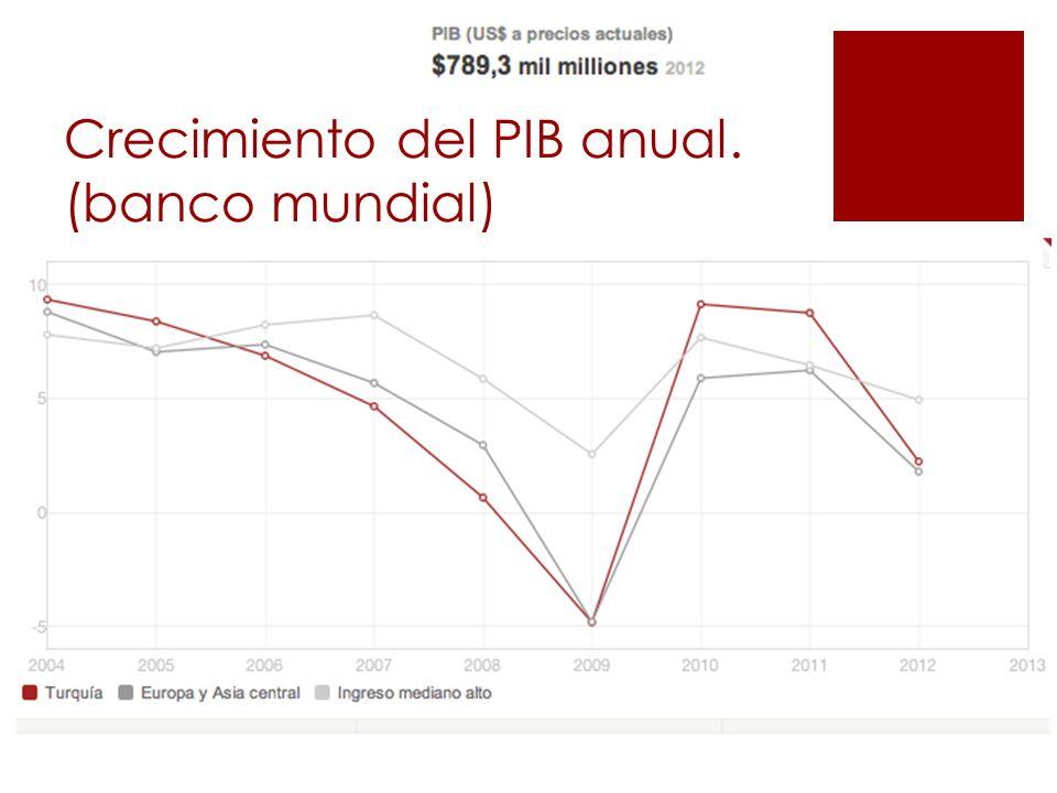 Crecimiento del PIB anual. (banco mundial)