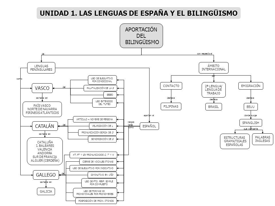 APORTACIÓN DEL BILINGÜISMO ESPAÑOL VASCO CATALÁN GALLEGO LENGUAS PENINSULARES ÁMBITO INTERNACIONAL PALATALIZACIÓN DE LA S VELARIZACIÓN DE L DIMINUTIVO