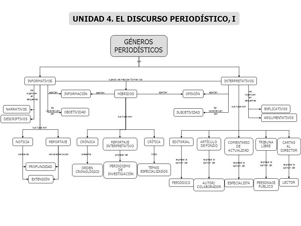 PRINCIPIOS ANTICLIMÁTICA/ PIRÁMIDE INVERTIDA DE RELATO ESTILO PERSONAL DIALOGADA PROPÓSITOPÚBLICOMEDIOLIBRE TEMA ESTILO NO PERSONAL NORMATIVO INFORMATIVO INTERPRETATIVO OBJETIVIDAD CUERPO APERTURA CLARIDAD CORRECCIÓNSUBTÍTULO ANTETÍTULO TÍTULO LLAMADA DE ATENCIÓN ESTRUCTURAS ESTILOS DISTRIBUCIÓN EN MÓDULOS INFORMACIÓN FIJAS VARIABLES SECCIONES UBICACIÓN ESPACIO TIPOGRAFÍA UNIDADES TEXTUALES TITULAR LEAD/ ENTRADA RESUMEN RELEVANCIA CRÓNICA NOTICIA DESARROLLO COMPOSICIÓN PERIODÍSTICA ENTREVISTA se rige por INTRODUCCIÓN CONCLUSIÓN se basa en UNIDAD 5.