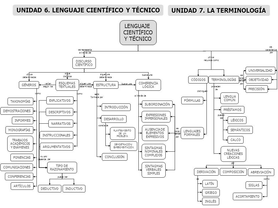 LA PUBLICIDAD COMERCIALINSTITUCIONALPOLÍTICA DIRECTIVA ANUNCIO NO LINGÜÍSTICOS IMAGENSONIDO INFORMATIVA EXPRESIVA PLANIFICACIÓN DE CONTENIDOS IMPLICATIVA REALIZACIÓN GRÁFICA EFECTOS DISTANCIAMIENTO DE LO COTIDIANO METÁFORAS METONIMIAS PERSONIFICACIONES HIPÉRBOLES COMPARACIONES FONDO MUSICAL EFECTOS SONOROS FORMALSEMÁNTICA SEMANTIZACIÓN DEL SIGNIFICANTE SOBRE- SIGNIFICACIÓN DISCURSO ARGUMENTATIVO PERSUASIÓN RACIONAL LINGÜÍSTICOS al ANCLAJE REDUNDANCIA COMPLEMENTARIA RETÓRICA PARADOJA CONTENIDOS TITULARCUERPOCIERRE LLAMADA DE ATENCIÓN IDENTIFICACIÓN DEL PRODUCTO ESLOGAN PONDERACIÓN CONDENSACIÓN JUEGOS FÓNICOS LÉXICO/ SEMÁNTICO MORFO- SINTÁCTICO IMPLICACIÓN TRANSGRESIONES ORTOGRÁFICAS Y FORMALES DISPOSICIONES LIBRES VARIEDAD TIPOGRÁFICA GRÁFICO/ FÓNICO LENGUAJE COMPARACIÓN Y ASOCIACIÓN PERSUASIÓN EMOCIONAL CREACIÓN LÉXICA USOS RETÓRICOS VALORES SIMBÓLICOS VALORES ASOCIADOS VALORES DE USO INFORMACIÓN DENOTATIVA INFORMACIÓN CONNOTATIVA PRODUCTO aporta del presenta se expresan a través de integran diversos sus tipos son que afecta a niveles como destaca a través de mecanismos de a través de basado en procedimientos como crean un determinado pueden incluir cuya estructura es UNIDAD 8.