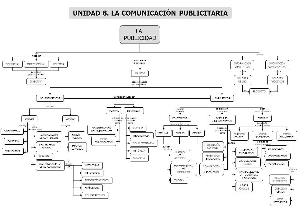 LA PUBLICIDAD COMERCIALINSTITUCIONALPOLÍTICA DIRECTIVA ANUNCIO NO LINGÜÍSTICOS IMAGENSONIDO INFORMATIVA EXPRESIVA PLANIFICACIÓN DE CONTENIDOS IMPLICAT