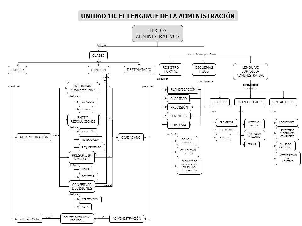 CLASES FUNCIÓNEMISOR DESTINATARIO INFORMAR SOBRE HECHOS CIRCULAR EMITIR RESOLUCIONES TEXTOS ADMINISTRATIVOS ADMINISTRACIÓN PLANIFICACIÓN REGISTRO FORM