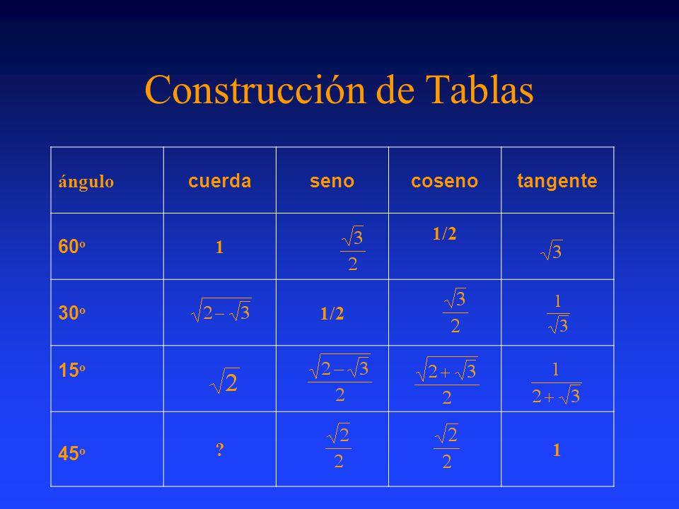 Construcción de Tablas ángulo cuerdasenocosenotangente 60 o 1 1/2 30 o 1/2 15 o 45 o ?1