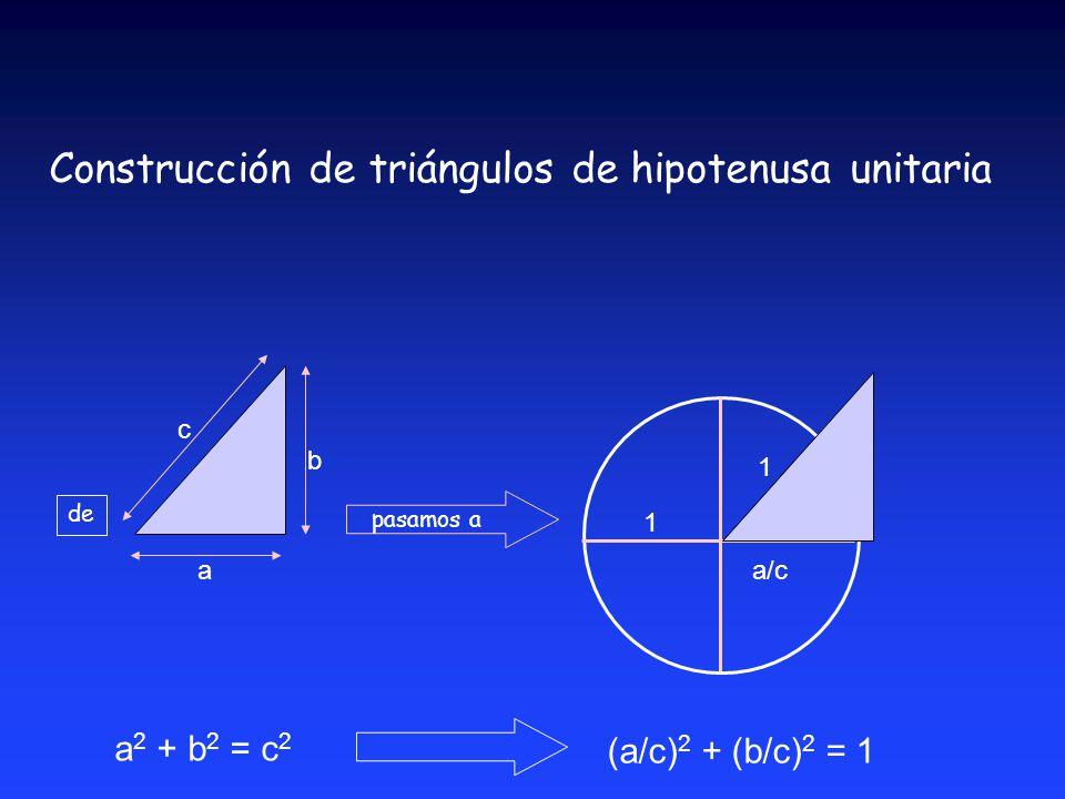 a 2 + b 2 = c 2 c a b a/c b/c (a/c) 2 + (b/c) 2 = 1 pasamos a 1 de 1 Construcción de triángulos de hipotenusa unitaria