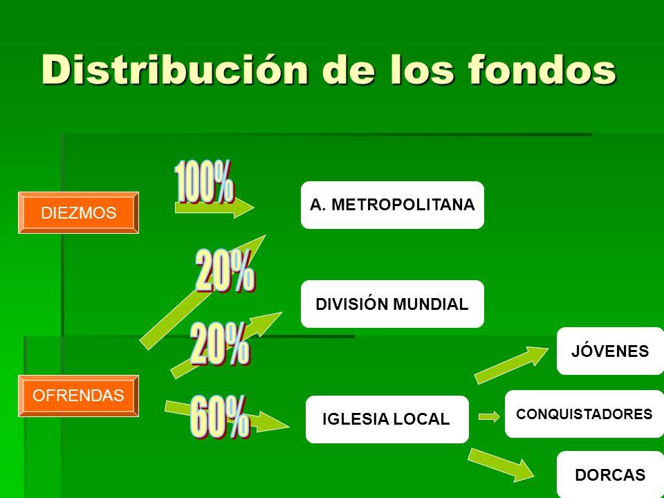 DIEZMOS OFRENDAS DIVISIÓN MUNDIAL A. METROPOLITANA IGLESIA LOCAL DORCAS JÓVENES CONQUISTADORES Distribución de los fondos