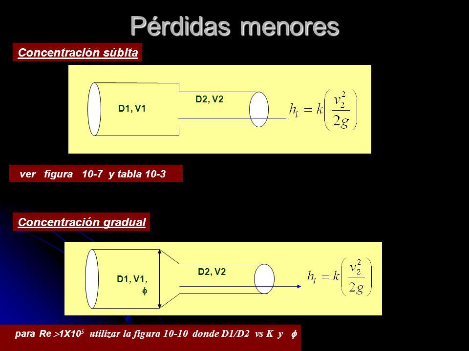 Pérdidas menores Concentración súbita D1, V1 D2, V2 ver figura 10-7 y tabla 10-3 Concentración gradual D1, V1, D2, V2 para Re 1X10 5 utilizar la figur