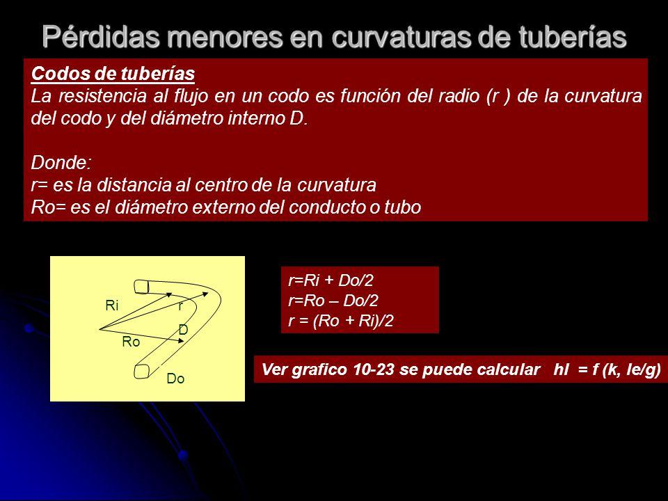 Pérdidas menores en curvaturas de tuberías Codos de tuberías La resistencia al flujo en un codo es función del radio (r ) de la curvatura del codo y d