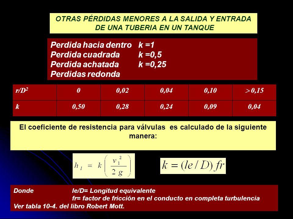 OTRAS PÉRDIDAS MENORES A LA SALIDA Y ENTRADA DE UNA TUBERIA EN UN TANQUE Perdida hacia dentrok =1 Perdida cuadradak =0,5 Perdida achatadak =0,25 Perdi