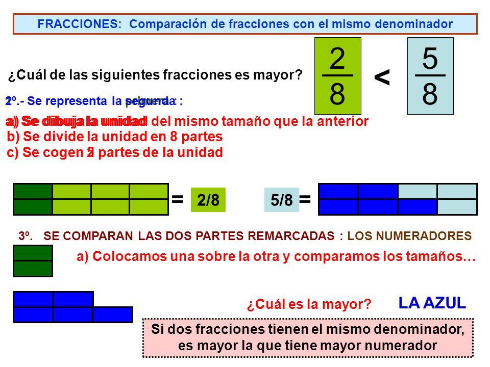 FRACCIONES: Representación gráfica de fracciones Para escribir la fracción que corresponde a una representación gráfica: 1º.- Se escribe el numerador, que es el número de partes iguales que se han diferenciado en la figura (la unidad).