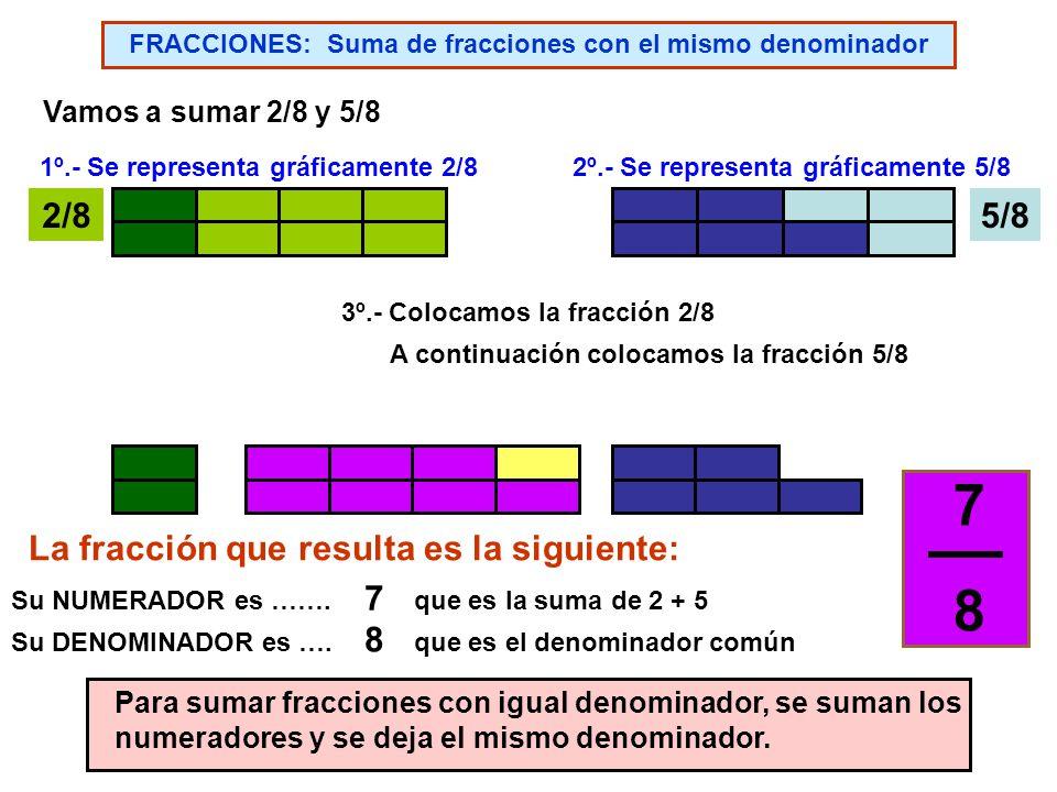 FRACCIONES: Comparación de fracciones con el mismo numerador ¿Cuál de las siguientes fracciones es mayor? 1818 1414 1/41/8 < ¿EN QUÉ FRACCIÓN TE LLEVA
