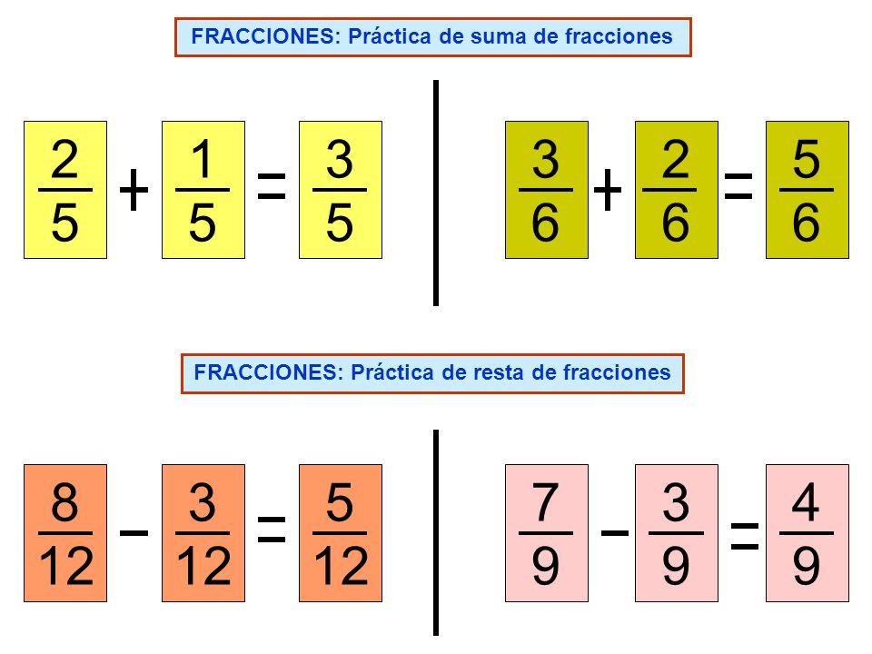FRACCIONES: Resta de fracciones con el mismo denominador Para restar fracciones con el mismo denominador, la fracción minuendo tiene que ser mayor que la fracción sustraendo.