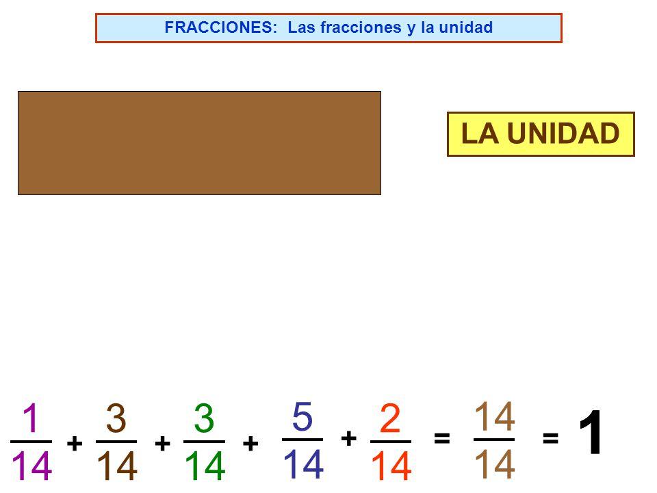 FRACCIONES: Práctica de sumas y restas de fracciones 1/5 2/5 ¿Cuál será el numerador? ¿Cuál será el denominador? 1+2 = 3 5 ¿Cuál será la fracción suma