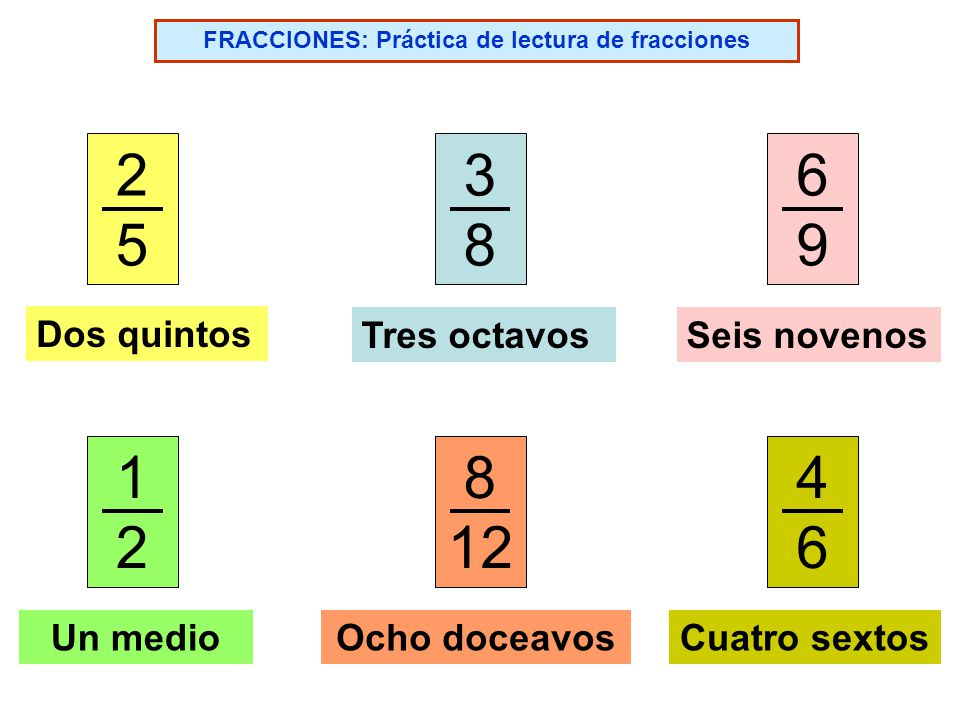 FRACCIONES: Práctica de lectura de fracciones 2525 1212 6969 4646 3838 8 12 Dos quintos Tres octavosSeis novenos Un medioOcho doceavosCuatro sextos