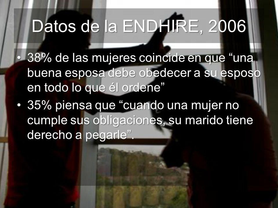 Datos de la ENDHIRE, 2006 38% de las mujeres coincide en que una buena esposa debe obedecer a su esposo en todo lo que él ordene38% de las mujeres coi