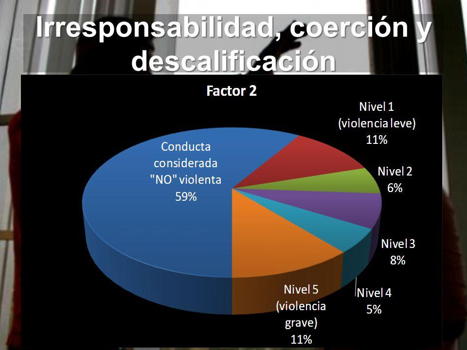 Irresponsabilidad, coerción y descalificación