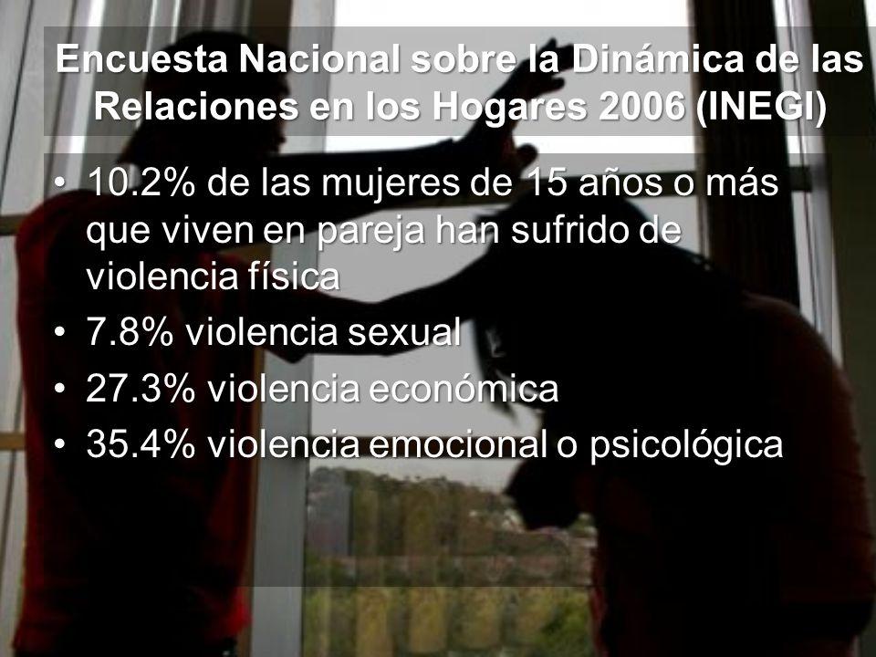 Encuesta Nacional sobre la Dinámica de las Relaciones en los Hogares 2006 (INEGI) 10.2% de las mujeres de 15 años o más que viven en pareja han sufrid