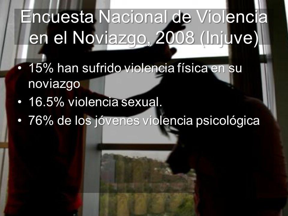 Encuesta Nacional de Violencia en el Noviazgo, 2008 (Injuve) 15% han sufrido violencia física en su noviazgo15% han sufrido violencia física en su nov