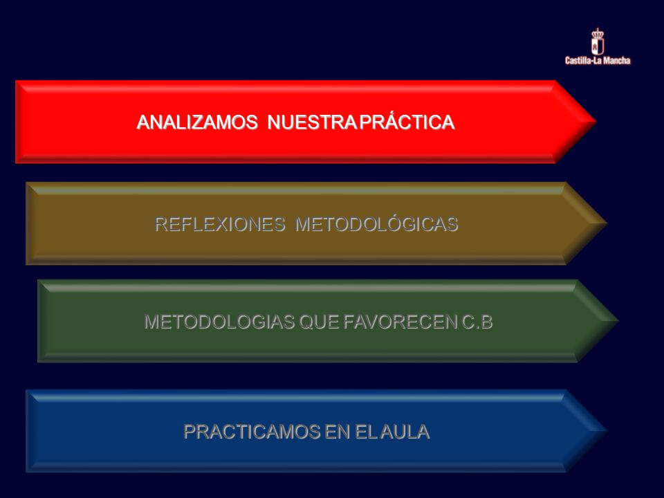 ANALIZAMOS NUESTRA PRÁCTICA REFLEXIONES METODOLÓGICAS METODOLOGIAS QUE FAVORECEN C.B PRACTICAMOS EN EL AULA