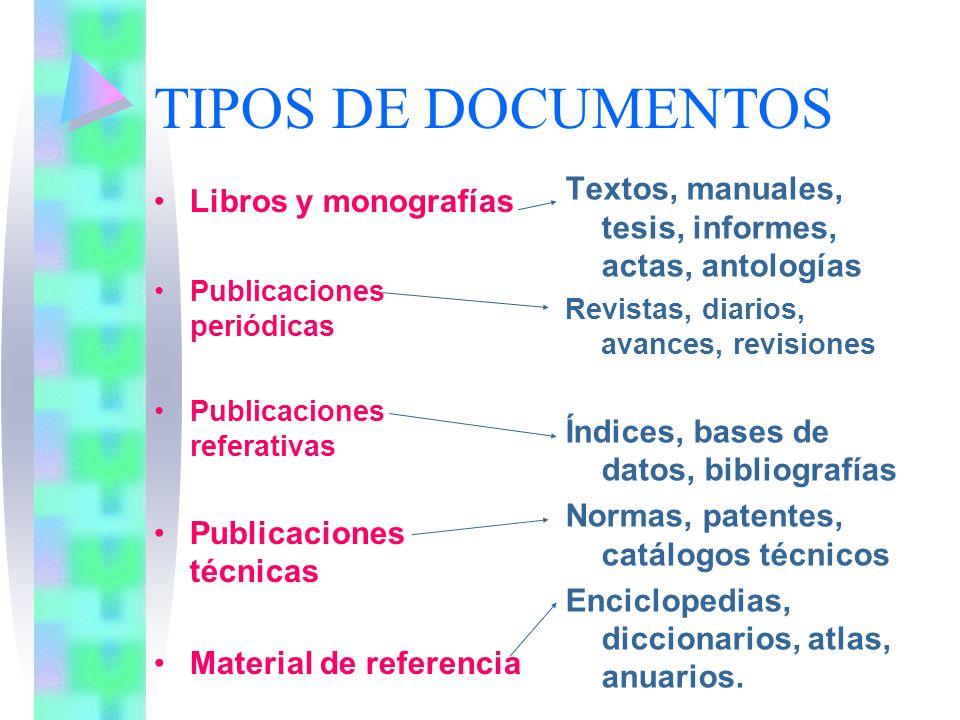 TIPOS DE DOCUMENTOS Libros y monografías Publicaciones periódicas Publicaciones referativas Publicaciones técnicas Material de referencia Textos, manu