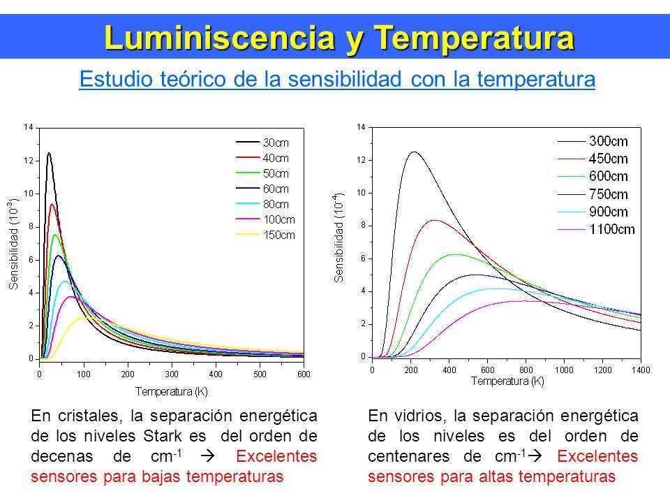 Luminiscencia y Temperatura Luminiscencia y Temperatura Estudio teórico de la sensibilidad con la temperatura En cristales, la separación energética de los niveles Stark es del orden de decenas de cm -1 Excelentes sensores para bajas temperaturas En vidrios, la separación energética de los niveles es del orden de centenares de cm -1 Excelentes sensores para altas temperaturas