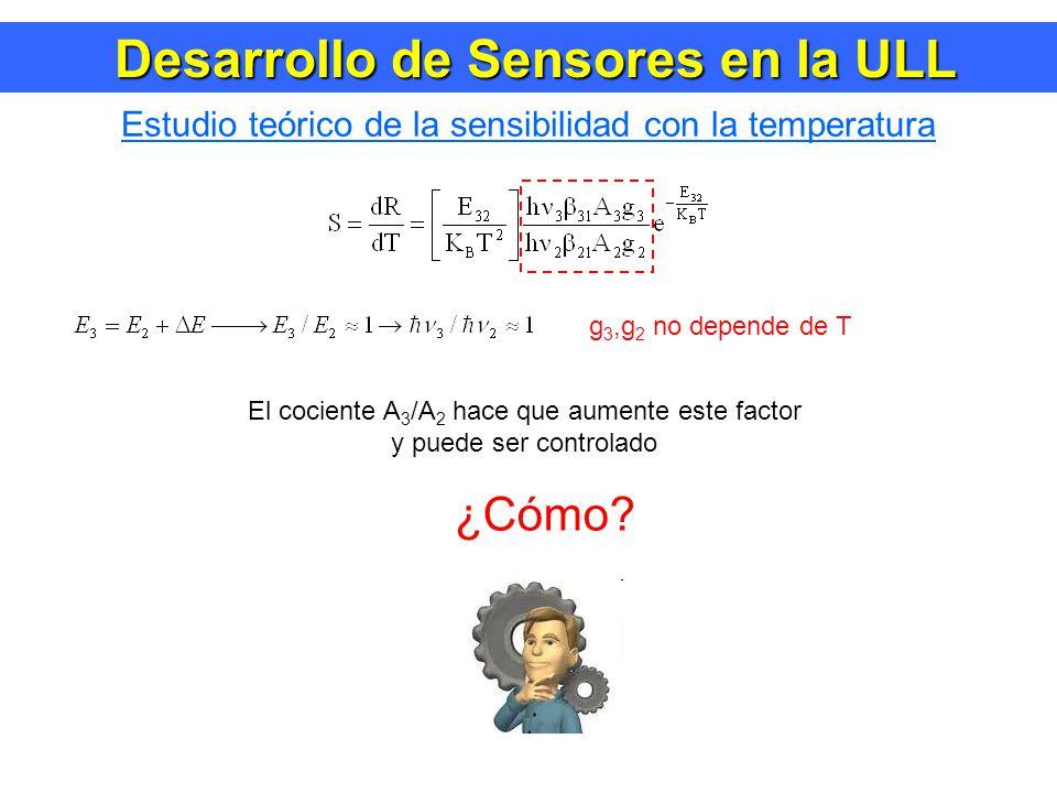 Desarrollo de Sensores en la ULL Desarrollo de Sensores en la ULL Estudio teórico de la sensibilidad con la temperatura g 3,g 2 no depende de T El cociente A 3 /A 2 hace que aumente este factor y puede ser controlado ¿Cómo?
