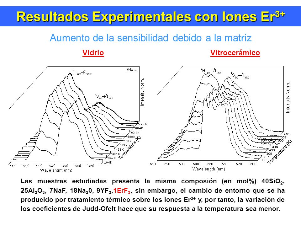 Resultados Experimentales con Iones Er 3+ Aumento de la sensibilidad debido a la matriz Las muestras estudiadas presenta la misma composión (en mol%) 40SiO 2, 25Al 2 O 3, 7NaF, 18Na 2 0, 9YF 3,1ErF 3, sin embargo, el cambio de entorno que se ha producido por tratamiento térmico sobre los iones Er 3+ y, por tanto, la variación de los coeficientes de Judd-Ofelt hace que su respuesta a la temperatura sea menor.