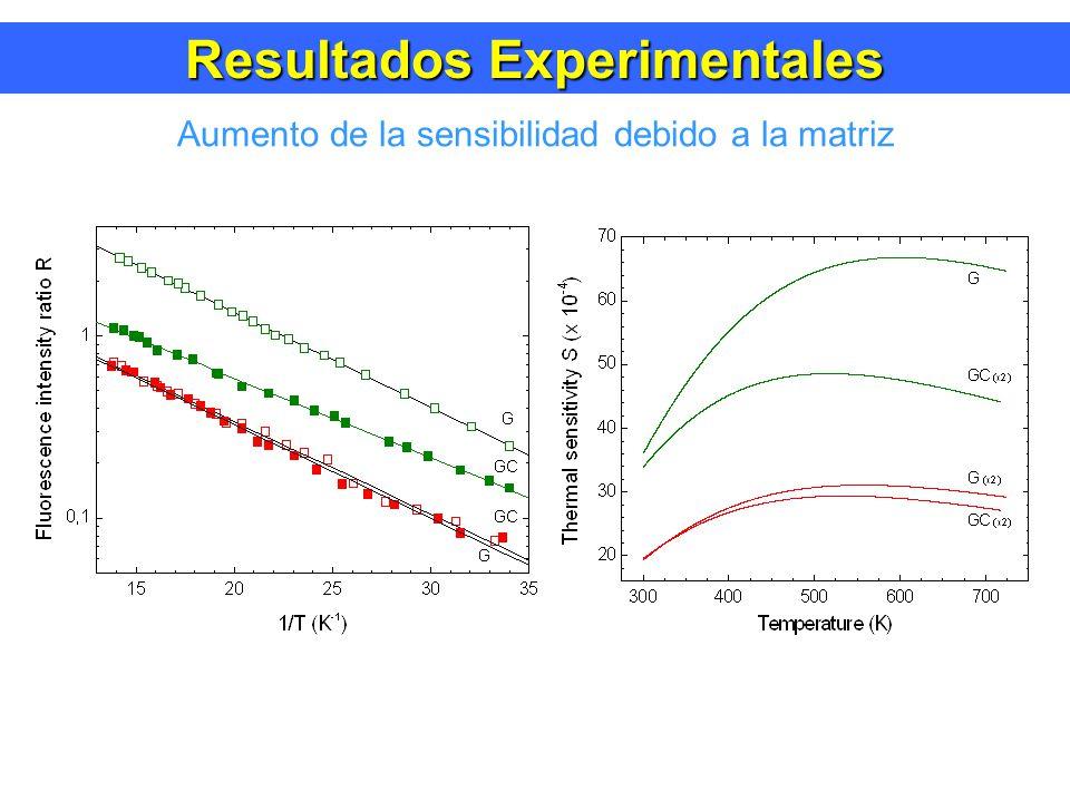 Resultados Experimentales Aumento de la sensibilidad debido a la matriz