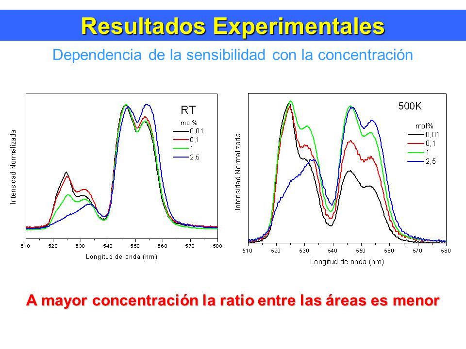 Resultados Experimentales Dependencia de la sensibilidad con la concentración A mayor concentración la ratio entre las áreas es menor