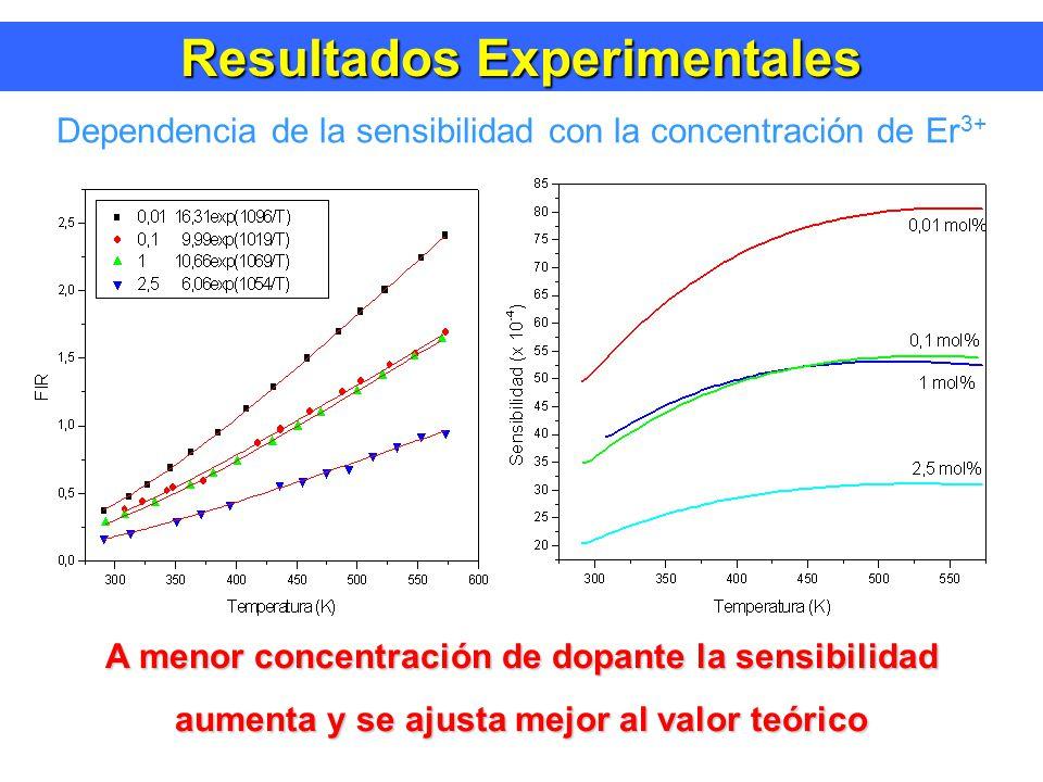 Resultados Experimentales Dependencia de la sensibilidad con la concentración de Er 3+ A menor concentración de dopante la sensibilidad aumenta y se ajusta mejor al valor teórico