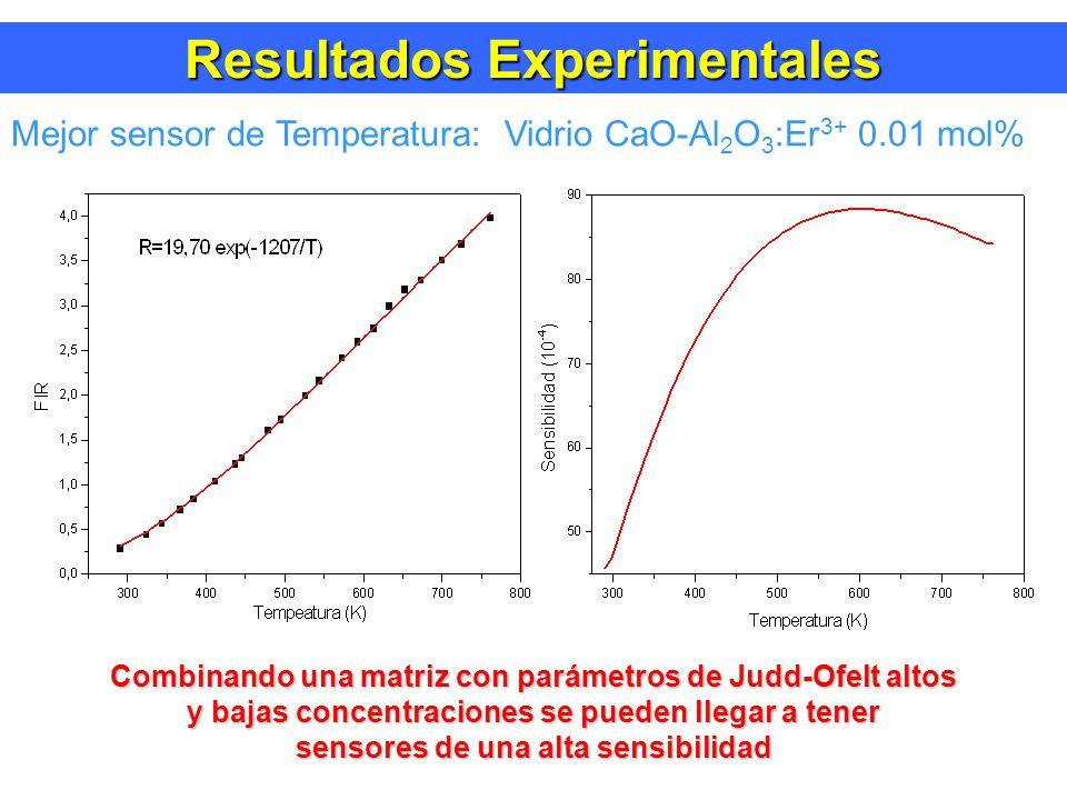 Resultados Experimentales Mejor sensor de Temperatura: Vidrio CaO-Al 2 O 3 :Er 3+ 0.01 mol% Combinando una matriz con parámetros de Judd-Ofelt altos y bajas concentraciones se pueden llegar a tener sensores de una alta sensibilidad