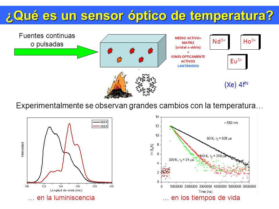 Desarrollo de Sensores en la ULL Desarrollo de Sensores en la ULL Estudio teórico de la sensibilidad con la temperatura Sensibilidad máxima del sensor Limite máximo de Temperatura E 32
