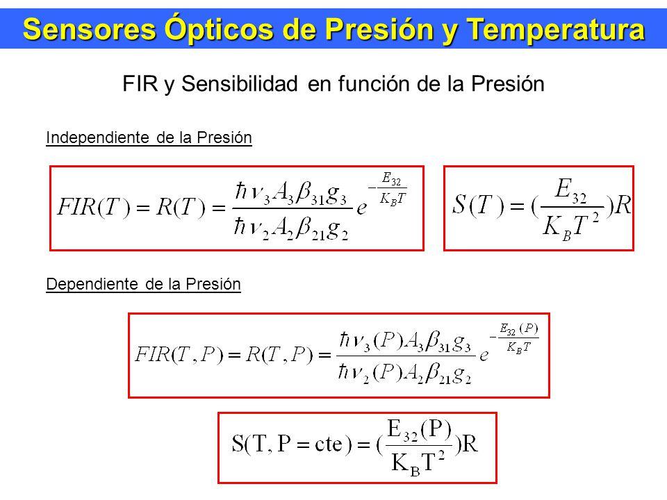 FIR y Sensibilidad en función de la Presión Independiente de la Presión Dependiente de la Presión