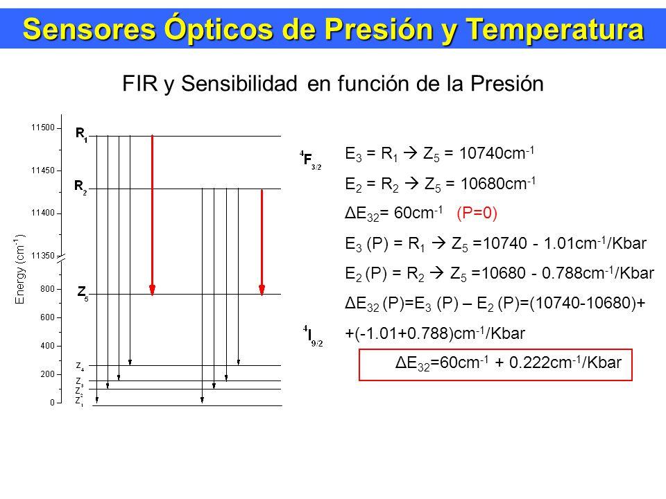 Sensores Ópticos de Presión y Temperatura FIR y Sensibilidad en función de la Presión E 3 = R 1 Z 5 = 10740cm -1 E 2 = R 2 Z 5 = 10680cm -1 ΔE 32 = 60cm -1 (P=0) E 3 (P) = R 1 Z 5 =10740 - 1.01cm -1 /Kbar E 2 (P) = R 2 Z 5 =10680 - 0.788cm -1 /Kbar ΔE 32 (P)=E 3 (P) – E 2 (P)=(10740-10680)+ +(-1.01+0.788)cm -1 /Kbar ΔE 32 =60cm -1 + 0.222cm -1 /Kbar