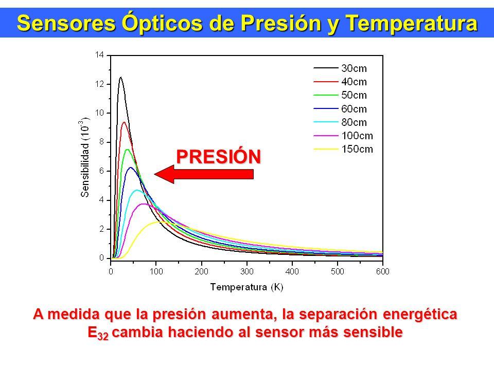 Sensores Ópticos de Presión y Temperatura PRESIÓN A medida que la presión aumenta, la separación energética E 32 cambia haciendo al sensor más sensible