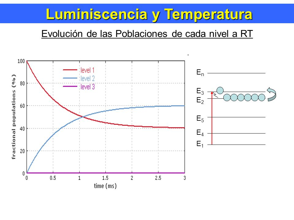 Evolución de las Poblaciones de cada nivel a RT E1E1 E2E2 E3E3 E4E4 EnEn E5E5 Luminiscencia y Temperatura Luminiscencia y Temperatura