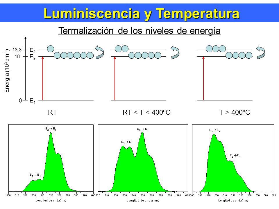 Luminiscencia y Temperatura Luminiscencia y Temperatura Termalización de los niveles de energía Ley de Distribución de Poblaciones de Boltzman Cuando un ión posee dos niveles de energía muy próximos, la población de iones que pueden promocionar al nivel superior por medio de la energía térmica puede ser expresada por: Ejemplo Población N 2 =1000 iones E 32 = 800 cm -1 N 3 (300 K)= 18 iones N 3 (500 K)= 90 iones N 3 (700 K)= 180 iones N 3 (1000 K)= 300 iones