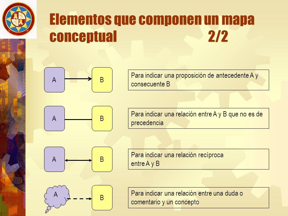 Elementos que componen un mapa conceptual 2/2 AB B B B A A A Para indicar una proposición de antecedente A y consecuente B Para indicar una relación e