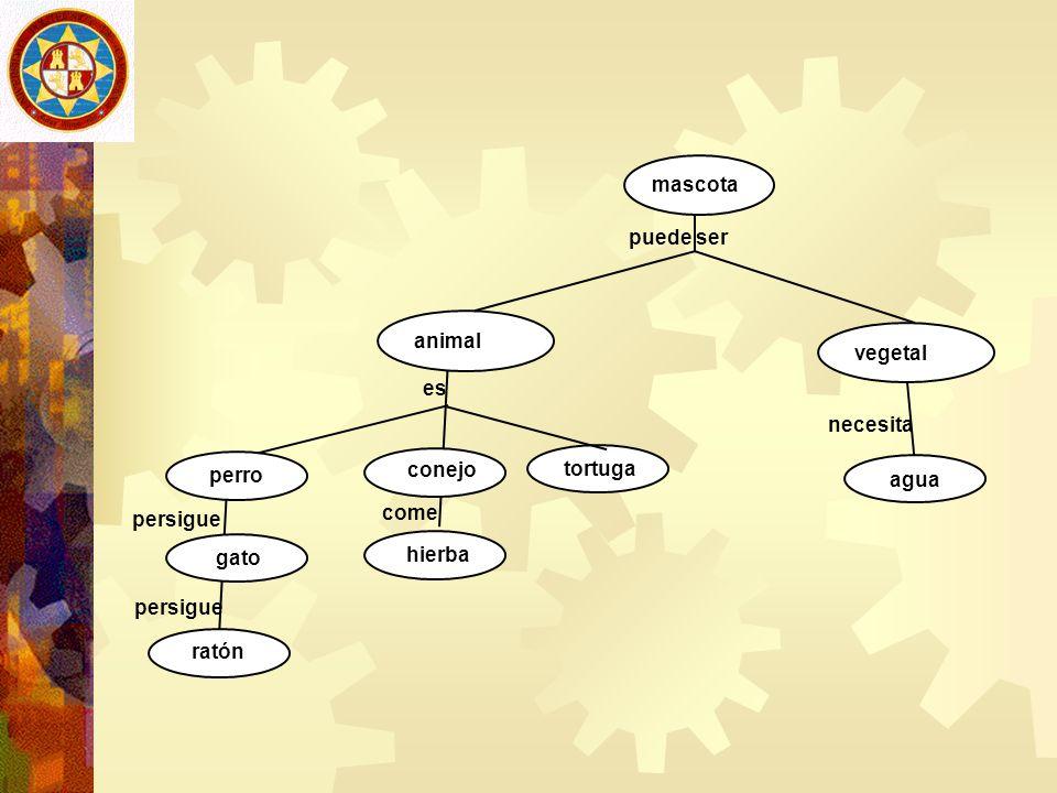 Utilidad educativa de los mapas conceptuales 1/7 Herramienta de planificación del curriculum.