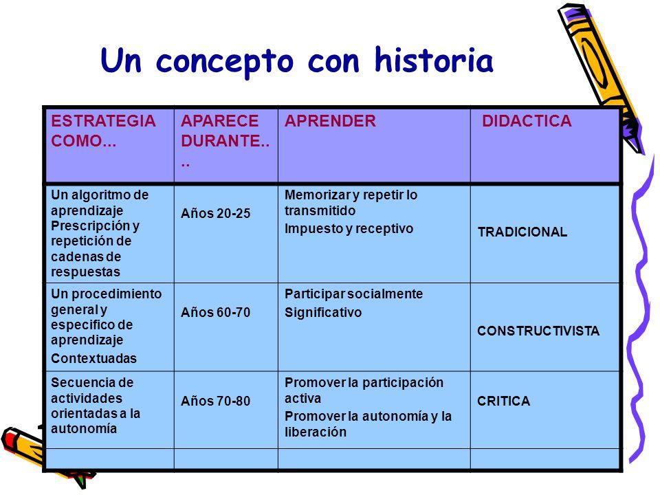 Un concepto con historia E ESTRATEGIA COMO... APARECE DURANTE.... APRENDER DIDACTICA Un algoritmo de aprendizaje Prescripción y repetición de cadenas