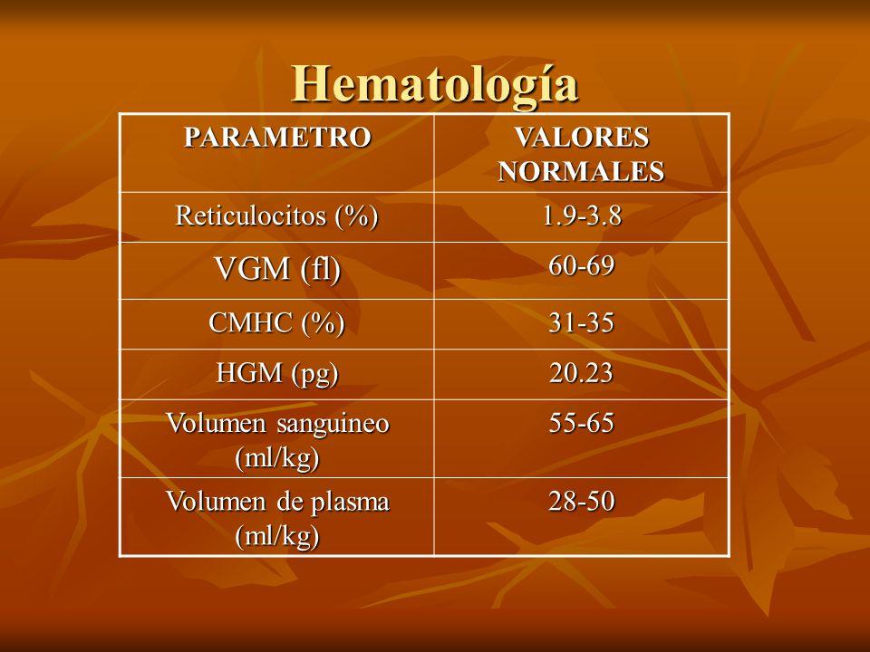 Hematología PARAMETRO VALORES NORMALES Reticulocitos (%) 1.9-3.8 VGM (fl) 60-69 CMHC (%) 31-35 HGM (pg) 20.23 Volumen sanguineo (ml/kg) 55-65 Volumen