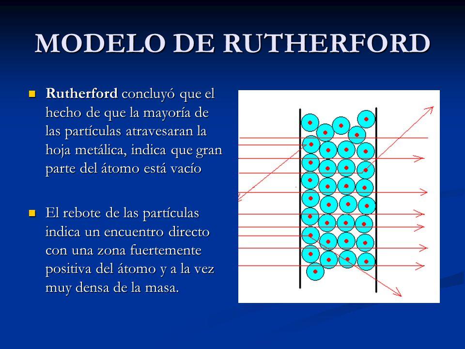 MODELO DE RUTHERFORD Rutherford concluyó que el hecho de que la mayoría de las partículas atravesaran la hoja metálica, indica que gran parte del átomo está vacío Rutherford concluyó que el hecho de que la mayoría de las partículas atravesaran la hoja metálica, indica que gran parte del átomo está vacío El rebote de las partículas indica un encuentro directo con una zona fuertemente positiva del átomo y a la vez muy densa de la masa.