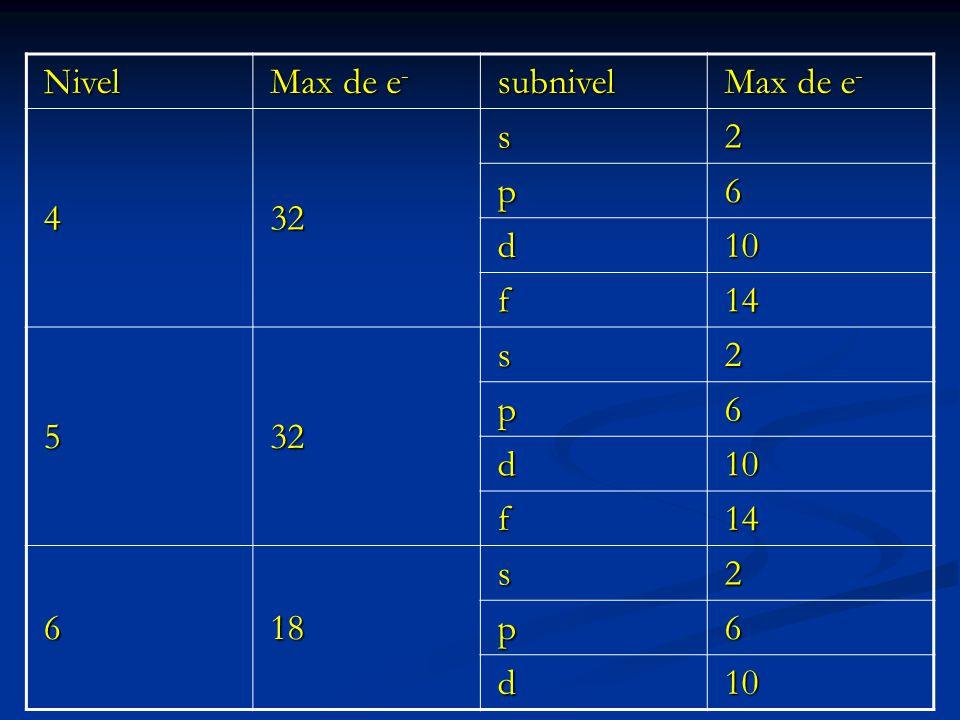 Nivel subnivel 432 s2 p6 d10 f14 532 s2 p6 d10 f14 618 s2 p6 d10