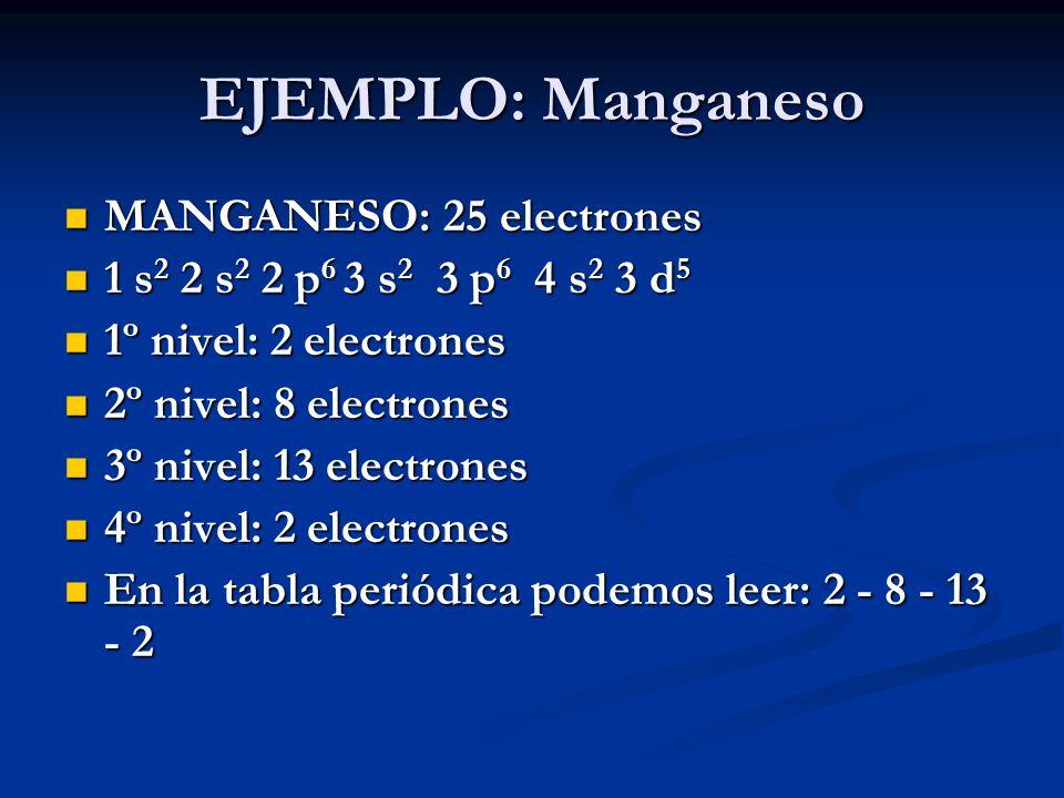 EJEMPLO: Manganeso MANGANESO: 25 electrones MANGANESO: 25 electrones 1 s 2 2 s 2 2 p 6 3 s 2 3 p 6 4 s 2 3 d 5 1 s 2 2 s 2 2 p 6 3 s 2 3 p 6 4 s 2 3 d 5 1º nivel: 2 electrones 1º nivel: 2 electrones 2º nivel: 8 electrones 2º nivel: 8 electrones 3º nivel: 13 electrones 3º nivel: 13 electrones 4º nivel: 2 electrones 4º nivel: 2 electrones En la tabla periódica podemos leer: 2 - 8 - 13 - 2 En la tabla periódica podemos leer: 2 - 8 - 13 - 2