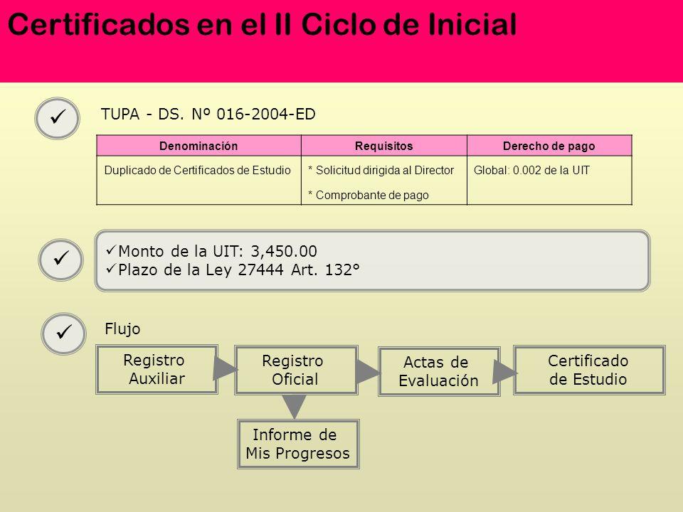 Certificados en el II Ciclo de Inicial DenominaciónRequisitosDerecho de pago Duplicado de Certificados de Estudio* Solicitud dirigida al DirectorGloba