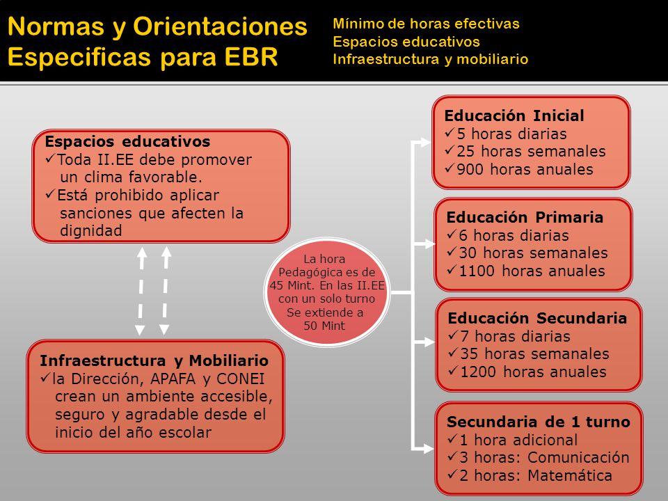Normas y Orientaciones Especificas para EBR Mínimo de horas efectivas Espacios educativos Infraestructura y mobiliario Educación Inicial 5 horas diari