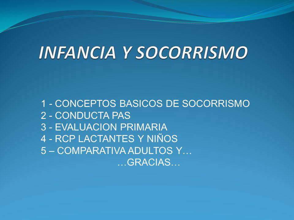 1 - CONCEPTOS BASICOS DE SOCORRISMO 2 - CONDUCTA PAS 3 - EVALUACION PRIMARIA 4 - RCP LACTANTES Y NIÑOS 5 – COMPARATIVA ADULTOS Y… …GRACIAS…