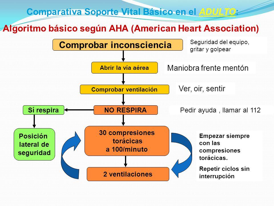 Comparativa Soporte Vital Básico en el ADULTO: Algoritmo básico según AHA (American Heart Association) Comprobar inconsciencia Abrir la vía aérea Comp