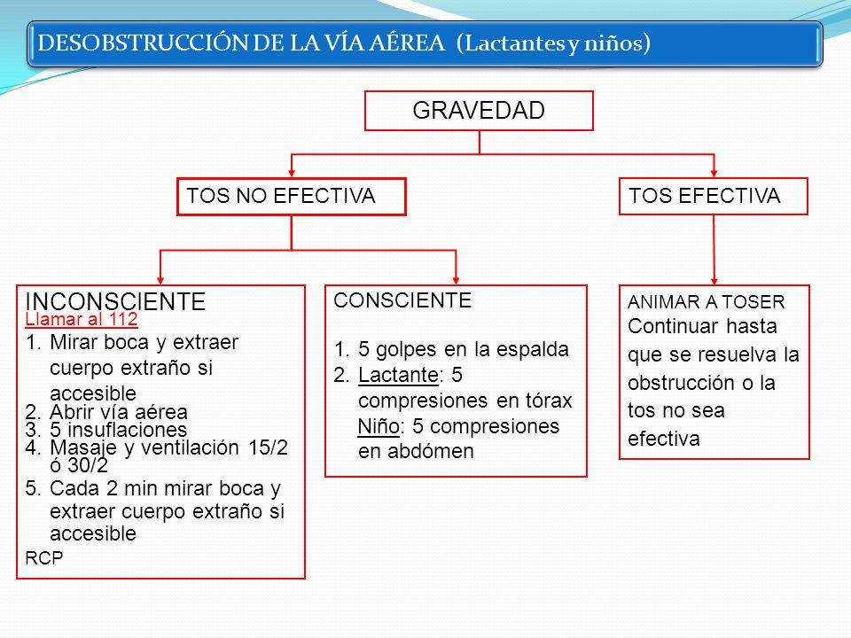 MANIOBRAS DE DESOBSTRUCCIÓN DE LA VÍA AÉREA Niño /Lactante Consciente y Tos no efectiva LACTANTE 1º - 5 golpes en la espalda 2º - 5 compresiones en tórax NIÑO 1º - 5 golpes en la espalda 2º - 5 compresiones en abdomen (maniobra de Heimlich)