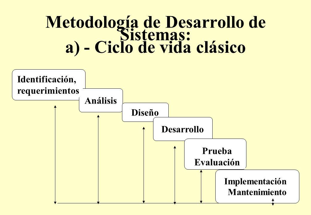 Metodología de Desarrollo de Sistemas: a) - Ciclo de vida clásico Análisis Diseño Desarrollo Implementación Mantenimiento Identificación, requerimientos Prueba Evaluación